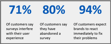 customer experience stats