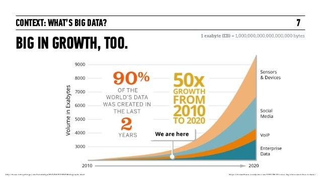 Big Data Growth