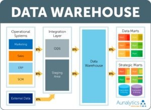 Data Warehouse Avora