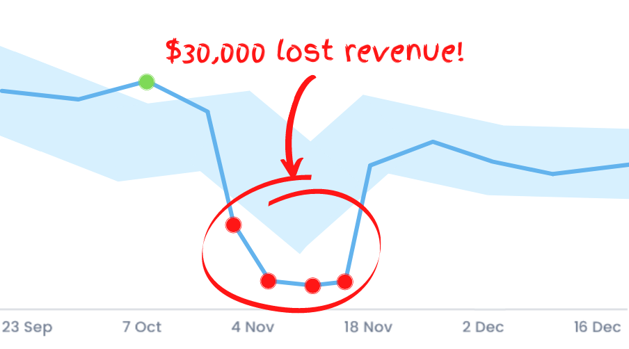 Save 30000 with Anomaly Detection
